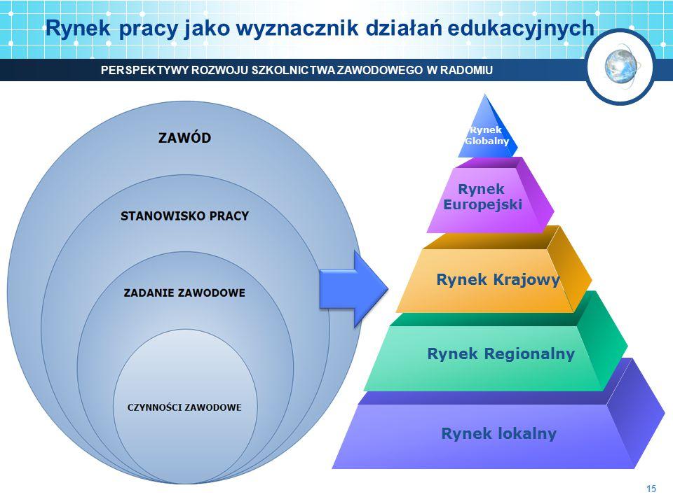 Rynek pracy jako wyznacznik działań edukacyjnych Rynek Globalny Rynek Europejski Rynek Krajowy Rynek Regionalny Rynek lokalny 15 PERSPEKTYWY ROZWOJU S
