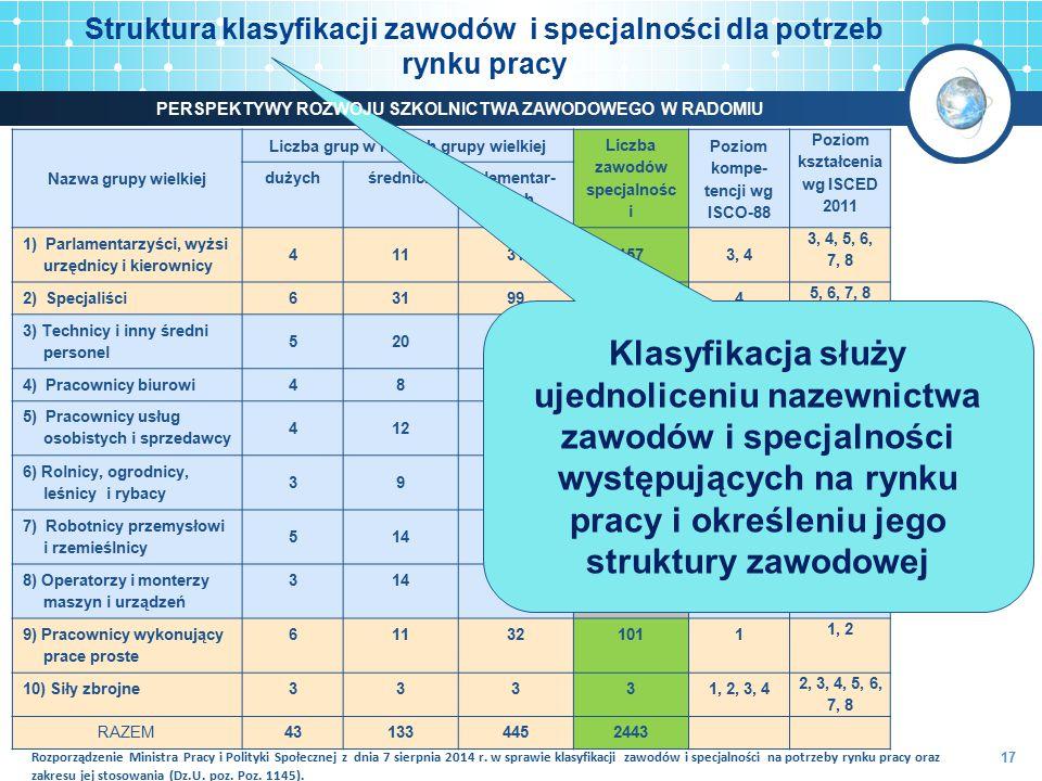 Struktura klasyfikacji zawodów i specjalności dla potrzeb rynku pracy 17 Nazwa grupy wielkiej Liczba grup w ramach grupy wielkiej Liczba zawodów specj