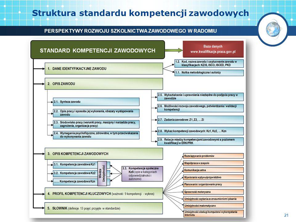 Struktura standardu kompetencji zawodowych 21 PERSPEKTYWY ROZWOJU SZKOLNICTWA ZAWODOWEGO W RADOMIU