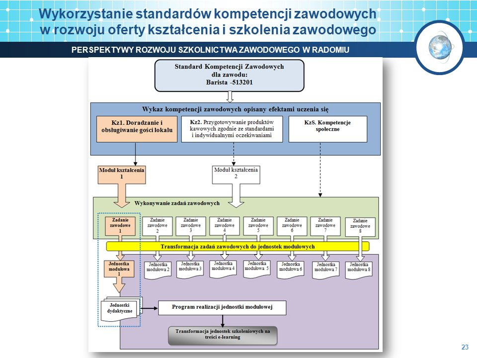 www.kwalifikacje.praca.gov.pl Wykorzystanie standardów kompetencji zawodowych w rozwoju oferty kształcenia i szkolenia zawodowego 23 PERSPEKTYWY ROZWO