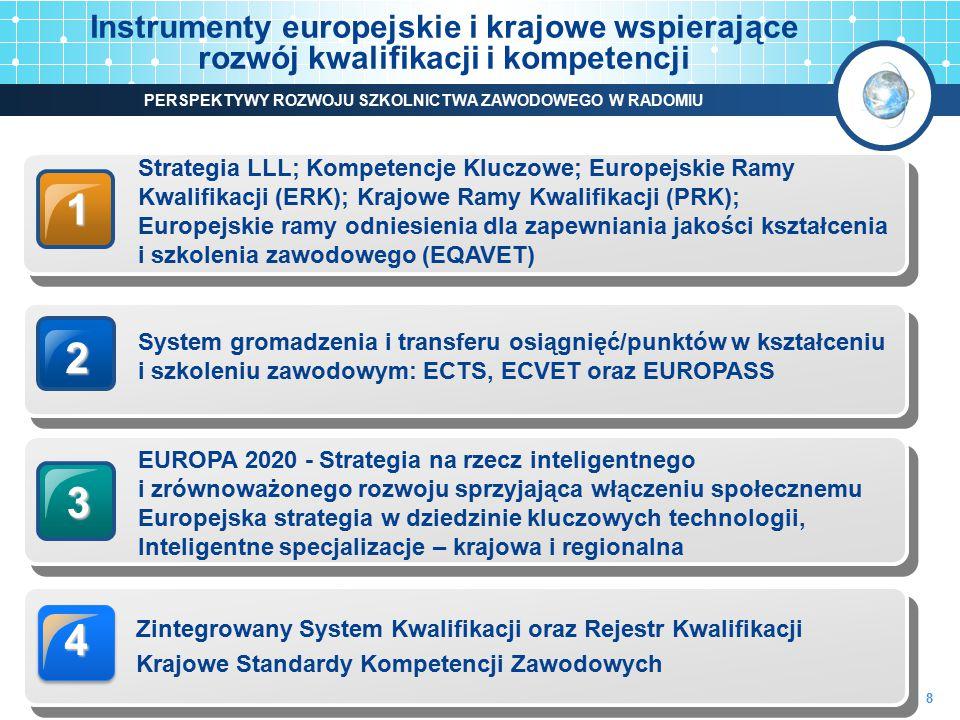 2 System gromadzenia i transferu osiągnięć/punktów w kształceniu i szkoleniu zawodowym: ECTS, ECVET oraz EUROPASS 3 EUROPA 2020 - Strategia na rzecz i