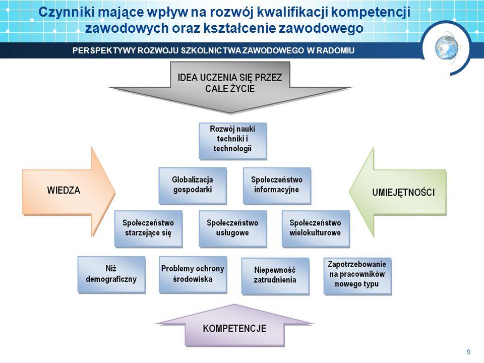 Czynniki mające wpływ na rozwój kwalifikacji kompetencji zawodowych oraz kształcenie zawodowego PERSPEKTYWY ROZWOJU SZKOLNICTWA ZAWODOWEGO W RADOMIU 9
