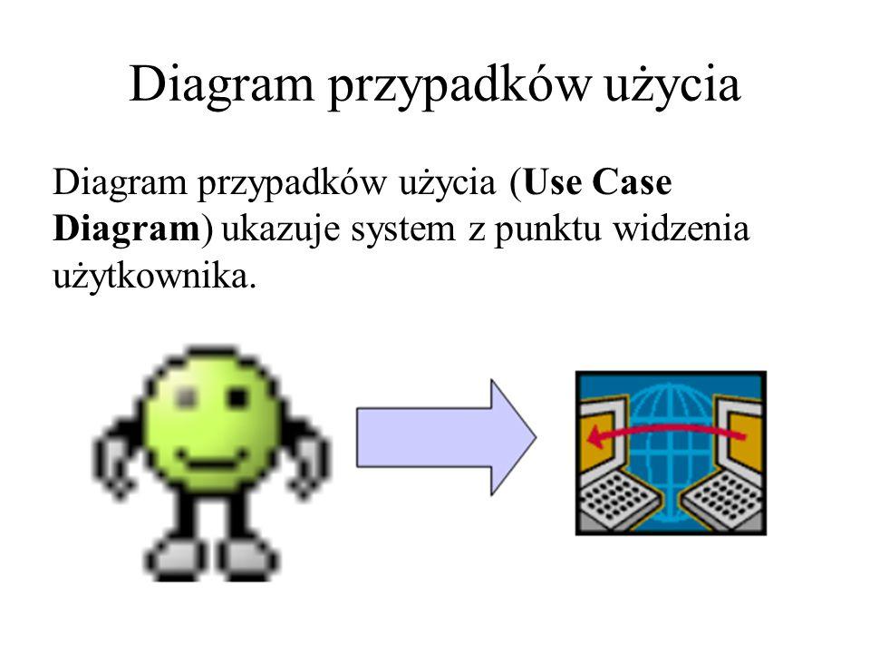 Diagram przypadków użycia Diagram przypadków użycia (Use Case Diagram) ukazuje system z punktu widzenia użytkownika.