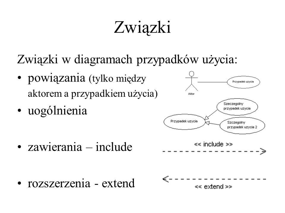 Związki Związki w diagramach przypadków użycia: powiązania (tylko między aktorem a przypadkiem użycia) uogólnienia zawierania – include rozszerzenia -