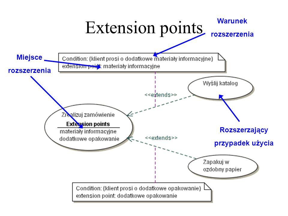 Extension points Rozszerzający przypadek użycia Warunek rozszerzenia Miejsce rozszerzenia