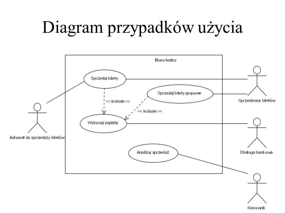 Diagram przypadków użycia