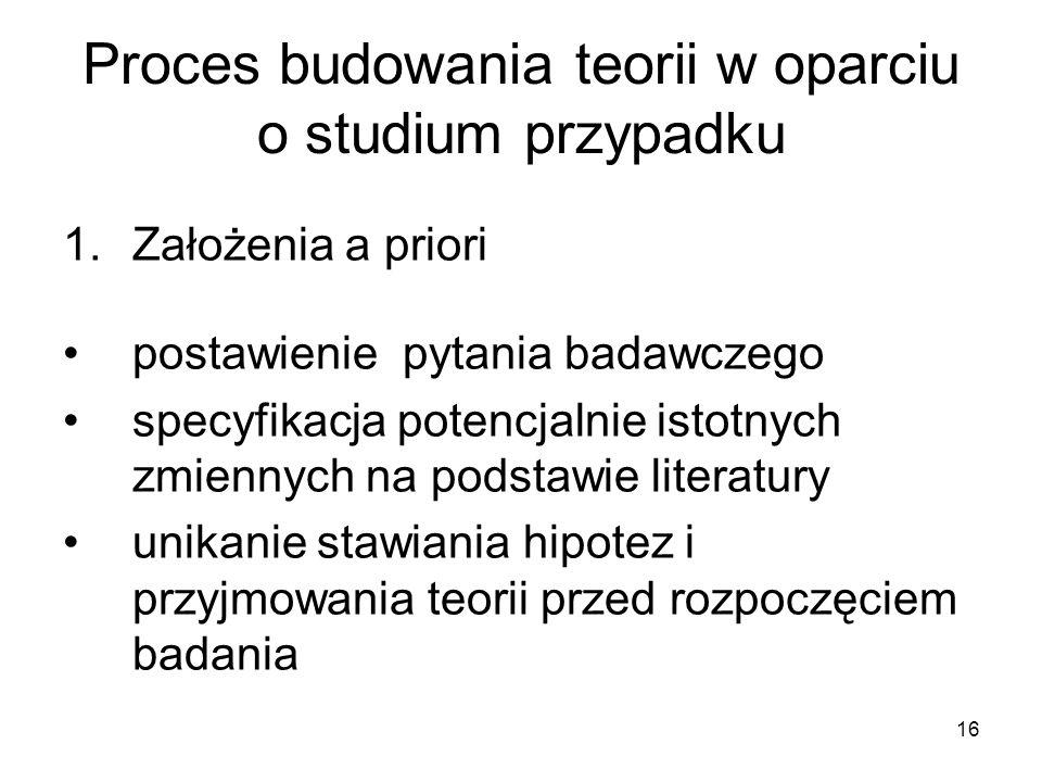 17 Proces budowania teorii w oparciu o studium przypadku 2.