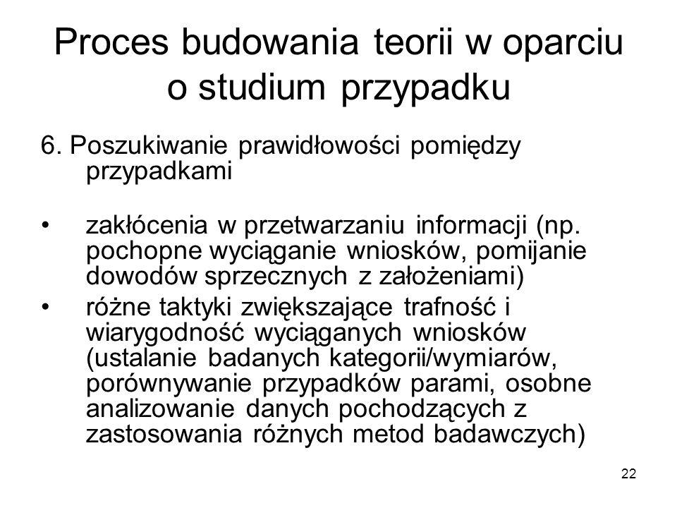 22 Proces budowania teorii w oparciu o studium przypadku 6.