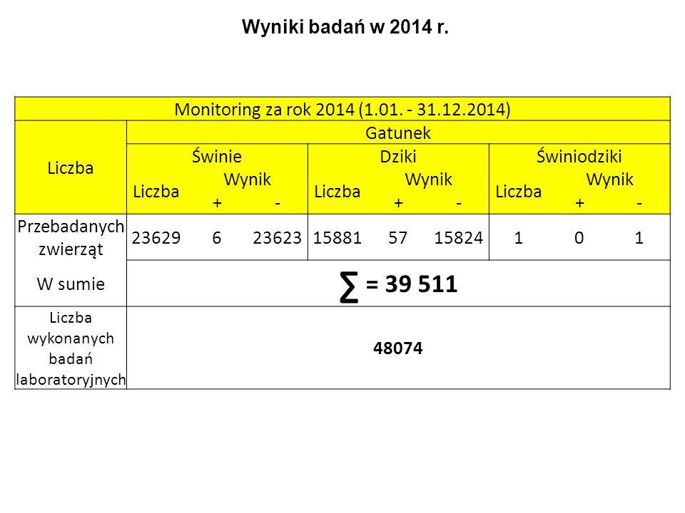 Wyniki badań w 2014 r.Monitoring za rok 2014 (1.01.