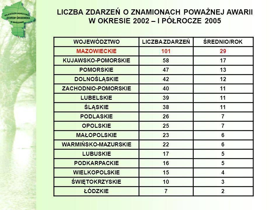 WOJEWÓDZTWOLICZBA ZDARZEŃŚREDNIO/ROK MAZOWIECKIE10129 KUJAWSKO-POMORSKIE5817 POMORSKIE4713 DOLNOŚLĄSKIE421212 ZACHODNIO-POMORSKIE4011 LUBELSKIE3911 ŚL