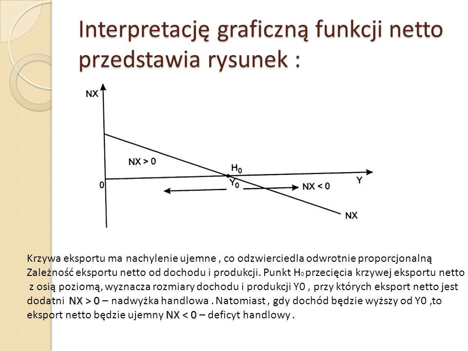 Interpretację graficzną funkcji netto przedstawia rysunek : Krzywa eksportu ma nachylenie ujemne, co odzwierciedla odwrotnie proporcjonalną Zależność