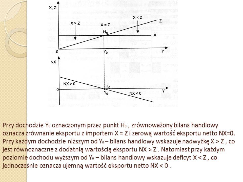 Przy dochodzie Y 0 oznaczonym przez punkt H 0, zrównoważony bilans handlowy oznacza zrównanie eksportu z importem X = Z i zerową wartość eksportu nett