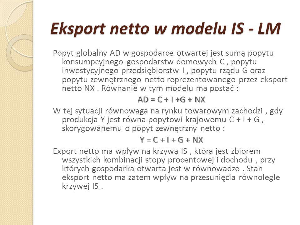 Eksport netto w modelu IS - LM Popyt globalny AD w gospodarce otwartej jest sumą popytu konsumpcyjnego gospodarstw domowych C, popytu inwestycyjnego p