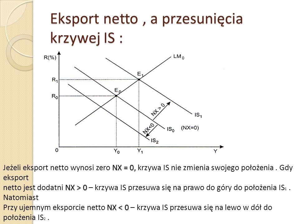 Eksport netto, a przesunięcia krzywej IS : NX = 0, Jeżeli eksport netto wynosi zero NX = 0, krzywa IS nie zmienia swojego położenia. Gdy eksport NX >