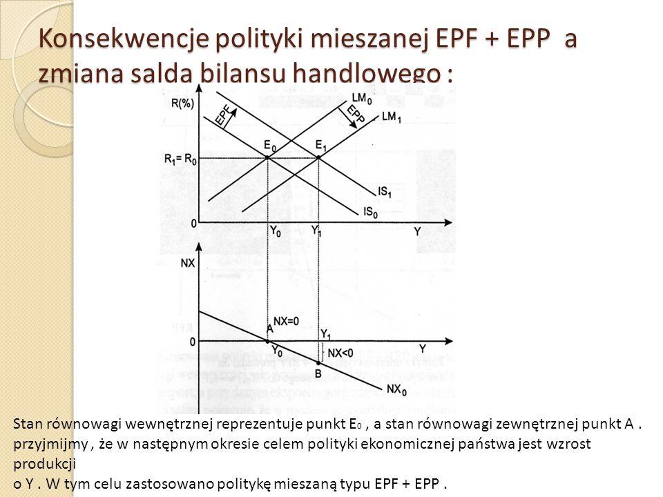 Konsekwencje polityki mieszanej EPF + EPP a zmiana salda bilansu handlowego : Stan równowagi wewnętrznej reprezentuje punkt E 0, a stan równowagi zewn