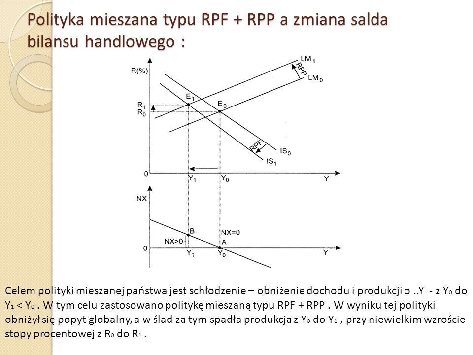 Polityka mieszana typu RPF + RPP a zmiana salda bilansu handlowego : Celem polityki mieszanej państwa jest schłodzenie – obniżenie dochodu i produkcji
