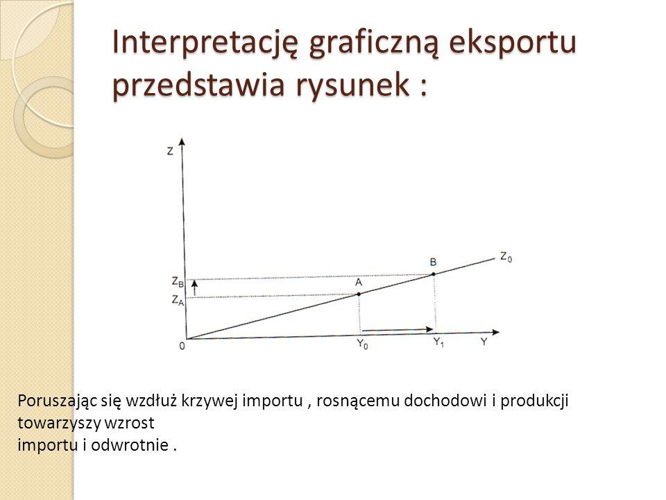 Interpretację graficzną eksportu przedstawia rysunek : Poruszając się wzdłuż krzywej importu, rosnącemu dochodowi i produkcji towarzyszy wzrost import