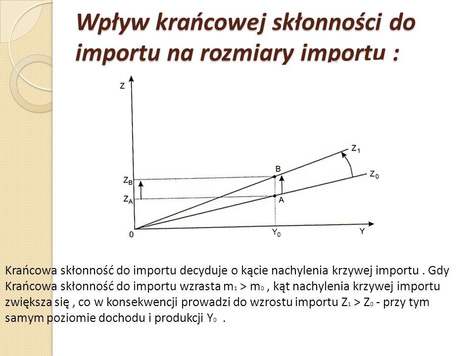 Eksport, import a bilans handlowy: Wykreślając na jednym układzie współrzędnych funkcje eksportu i importu, możemy graficznie określić stan salda bilansu handlowego przy różnych poziomach dochodu i produkcji.