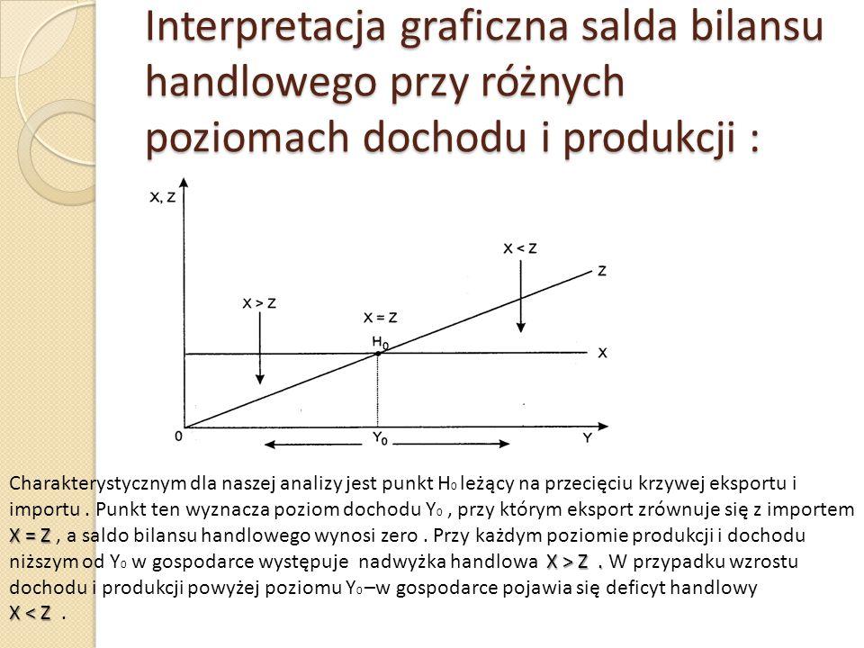 Funkcja eksportu netto: Wykreślając na jednym układzie współrzędnych funkcje eksportu i importu, możemy graficznie określić stan salda bilansu handlowego przy różnych poziomach dochodu i produkcji.