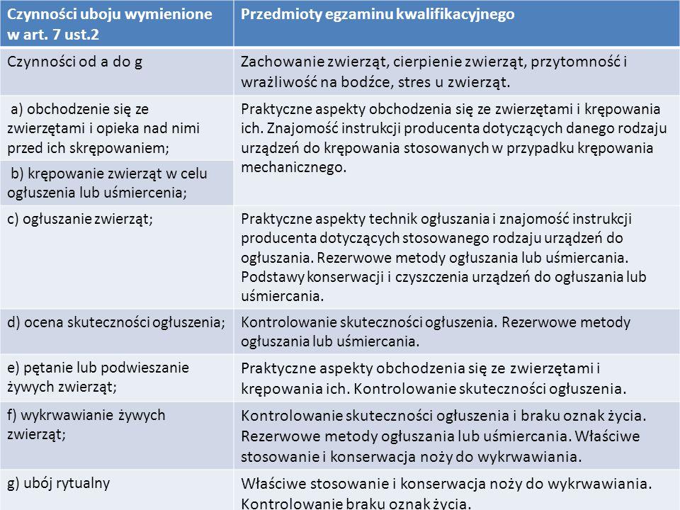Czynności uboju wymienione w art. 7 ust.2 Przedmioty egzaminu kwalifikacyjnego Czynności od a do gZachowanie zwierząt, cierpienie zwierząt, przytomnoś