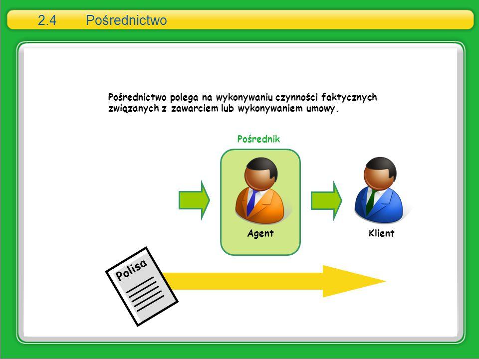 2.4Pośrednictwo Pośrednictwo polega na wykonywaniu czynności faktycznych związanych z zawarciem lub wykonywaniem umowy. Agent Klient Pośrednik Polisa
