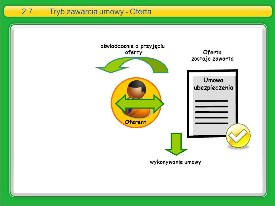 Klient 2.7Tryb zawarcia umowy - Oferta Oferent wykonywanie umowy Oferta zostaje zawarta oświadczenie o przyjęciu oferty Umowa ubezpieczenia