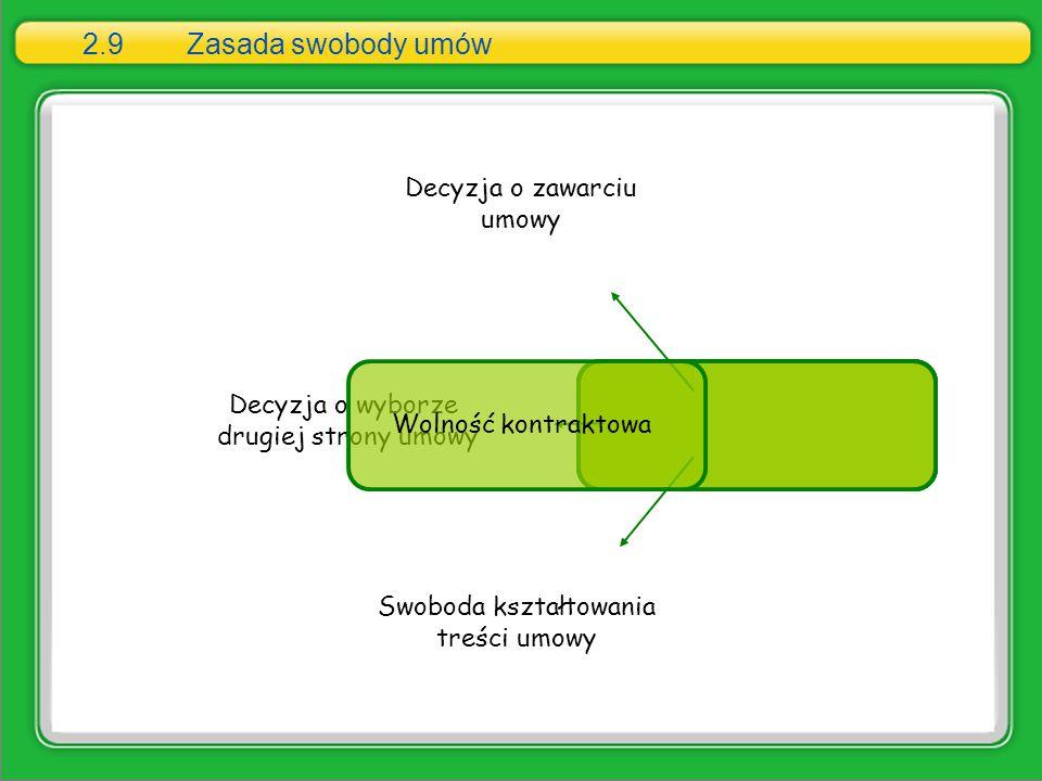 2.9Zasada swobody umów Decyzja o zawarciu umowy Decyzja o wyborze drugiej strony umowy Swoboda kształtowania treści umowy Wolność kontraktowa