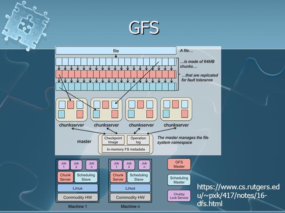 GFS https://www.cs.rutgers.ed u/~pxk/417/notes/16- dfs.html