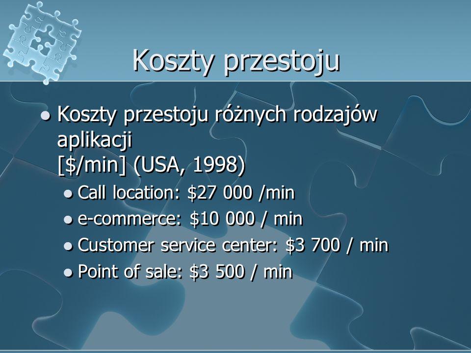 Koszty przestoju różnych rodzajów aplikacji [$/min] (USA, 1998) Call location: $27 000 /min e-commerce: $10 000 / min Customer service center: $3 700