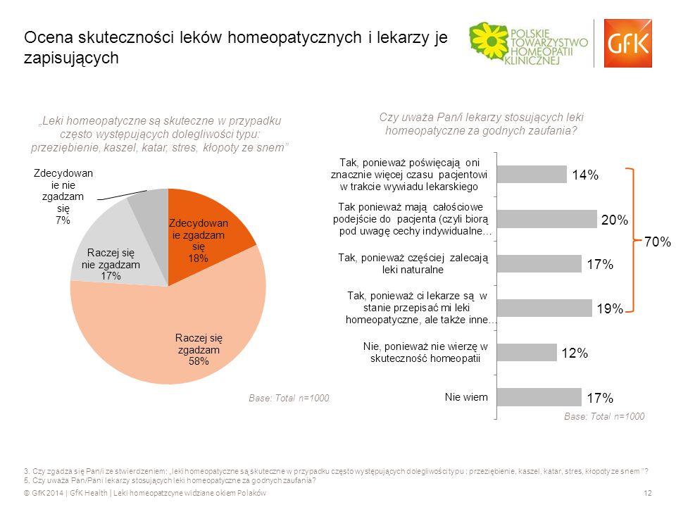 © GfK 2014 | GfK Health | Leki homeopatzcyne widziane okiem Polaków 12 3.