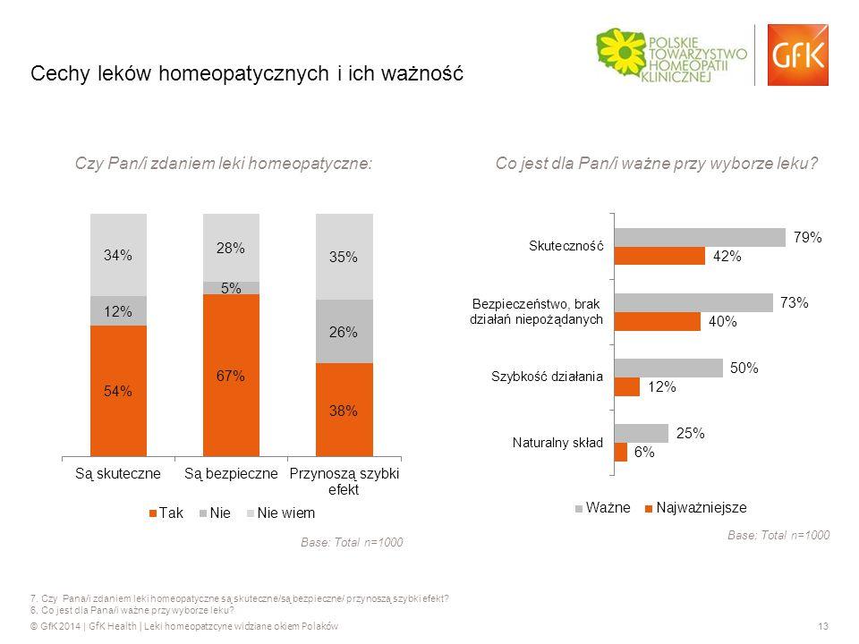 © GfK 2014 | GfK Health | Leki homeopatzcyne widziane okiem Polaków 13 7.