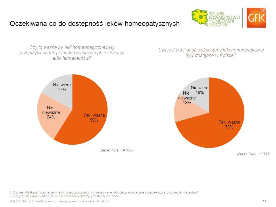 © GfK 2014 | GfK Health | Leki homeopatzcyne widziane okiem Polaków 14 8.