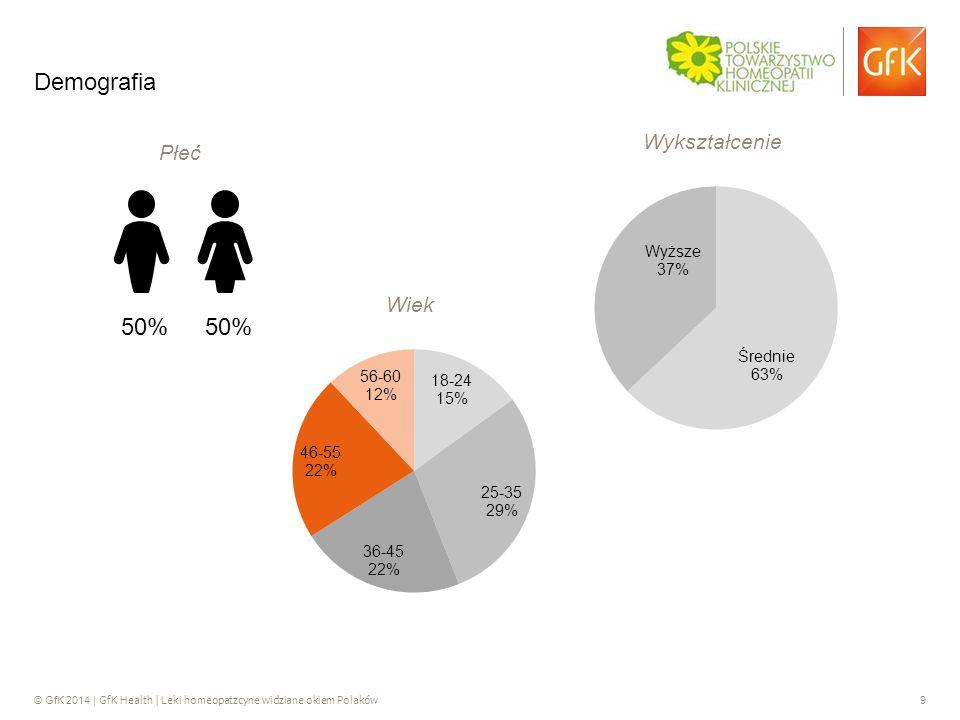 © GfK 2014 | GfK Health | Leki homeopatzcyne widziane okiem Polaków 9 Demografia 50% Wiek Wykształcenie Płeć