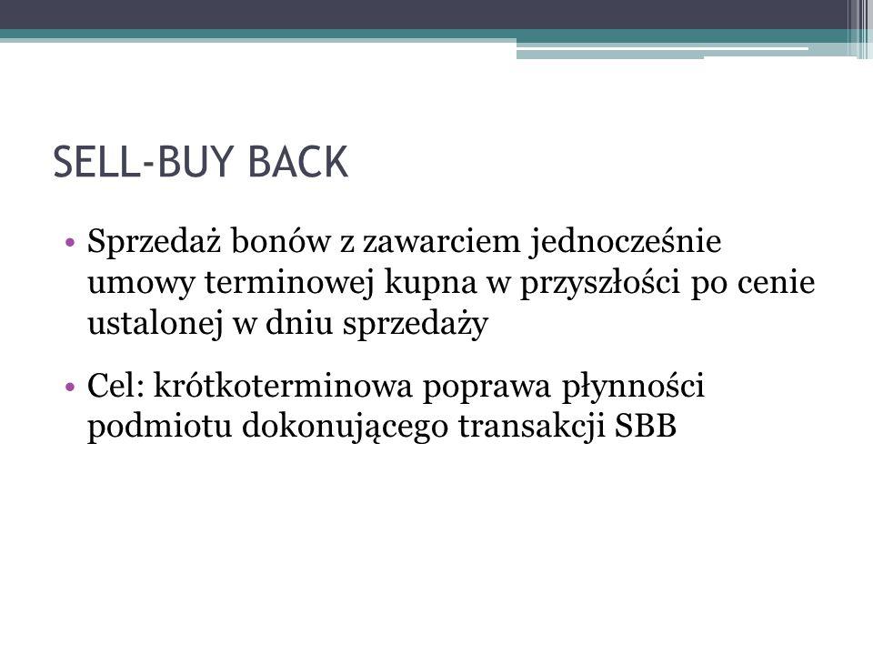 SELL-BUY BACK Sprzedaż bonów z zawarciem jednocześnie umowy terminowej kupna w przyszłości po cenie ustalonej w dniu sprzedaży Cel: krótkoterminowa po