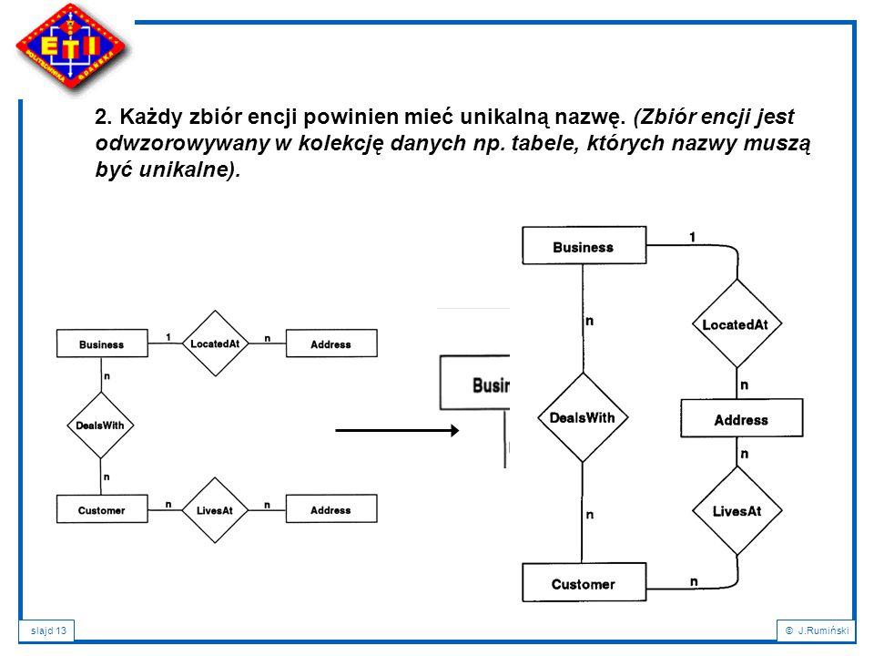 slajd 13© J.Rumiński 2. Każdy zbiór encji powinien mieć unikalną nazwę.