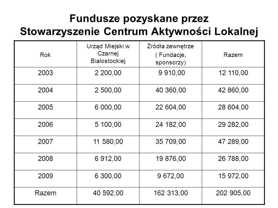 Fundusze pozyskane przez Stowarzyszenie Centrum Aktywności Lokalnej Rok Urząd Miejski w Czarnej Białostockiej Źródła zewnętrze ( Fundacje, sponsorzy)