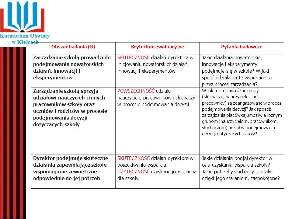 Obszar badania (B)Kryterium ewaluacyjnePytania badawcze Zarządzanie szkołą prowadzi do podejmowania nowatorskich działań, innowacji i eksperymentów SK