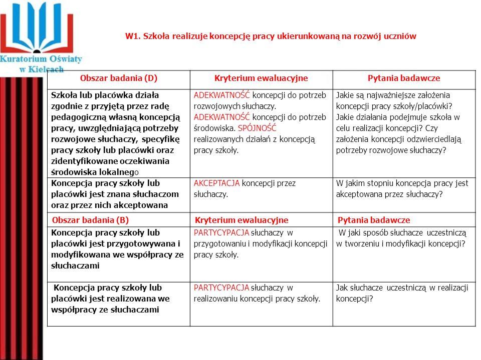 W1. Szkoła realizuje koncepcję pracy ukierunkowaną na rozwój uczniów Obszar badania (D)Kryterium ewaluacyjnePytania badawcze Szkoła lub placówka dział