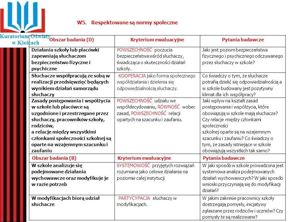 W5. Respektowane są normy społeczne Obszar badania (D)Kryterium ewaluacyjnePytania badawcze Działania szkoły lub placówki zapewniają słuchaczom bezpie