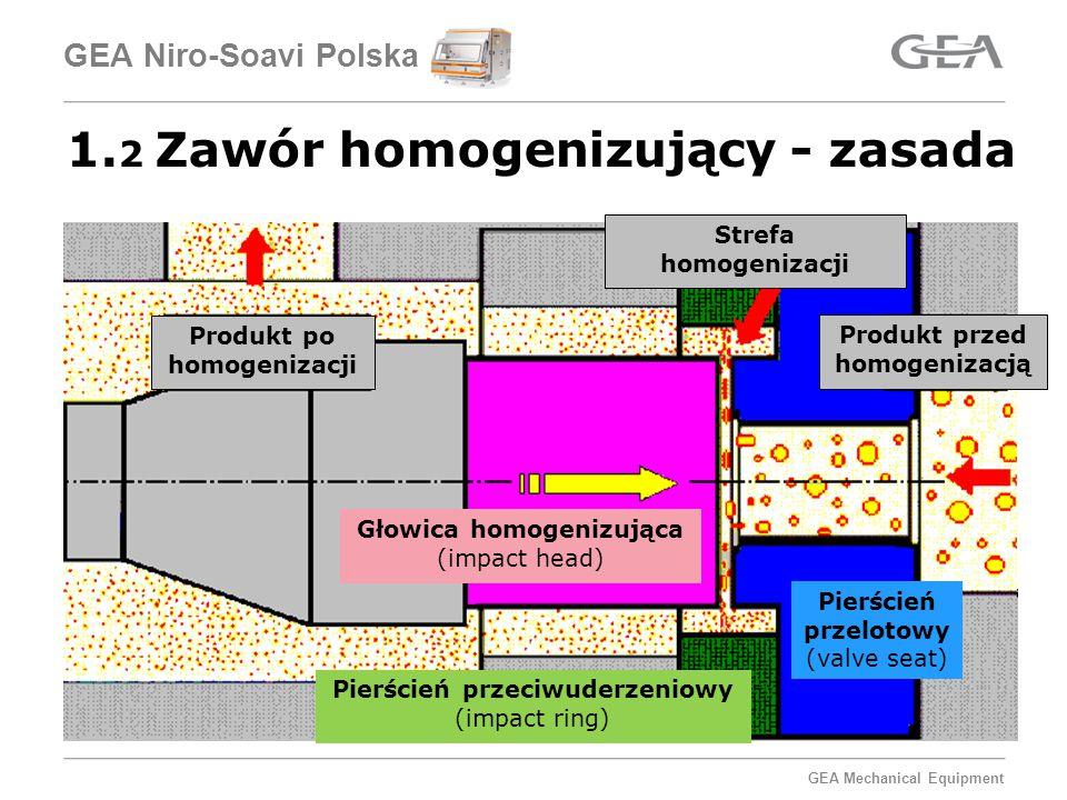 GEA Mechanical Equipment GEA Niro-Soavi Polska Głowica homogenizująca (impact head) Produkt po homogenizacji Produkt przed homogenizacją Strefa homogenizacji Pierścień przeciwuderzeniowy (impact ring) Pierścień przelotowy (valve seat) 1.