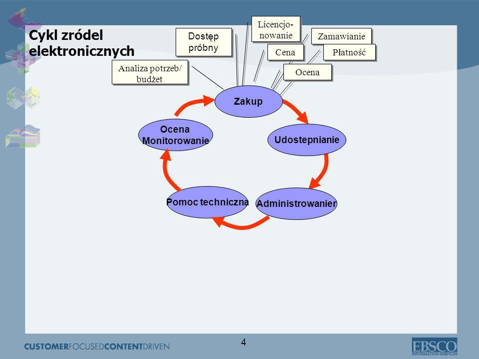 4 Pomoc techniczna Ocena Monitorowanie Dostęp próbny Analiza potrzeb/ budżet Licencjo- nowanie Administrowanier Cykl zródel elektronicznych Zamawianie Płatność Cena Ocena Udostepnianie Zakup