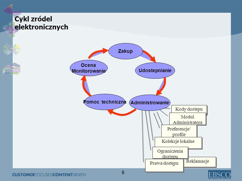 6 Reklamacje Kody dostepu Modul Administratora Pomoc techniczna Ocena Monitorowanie Preferencje/ profile Preferencje/ profile Kolekcje lokalne Ograniczenia dostepu Prawa dostępu Administrowanie Udostepnianie Zakup Cykl zródel elektronicznych