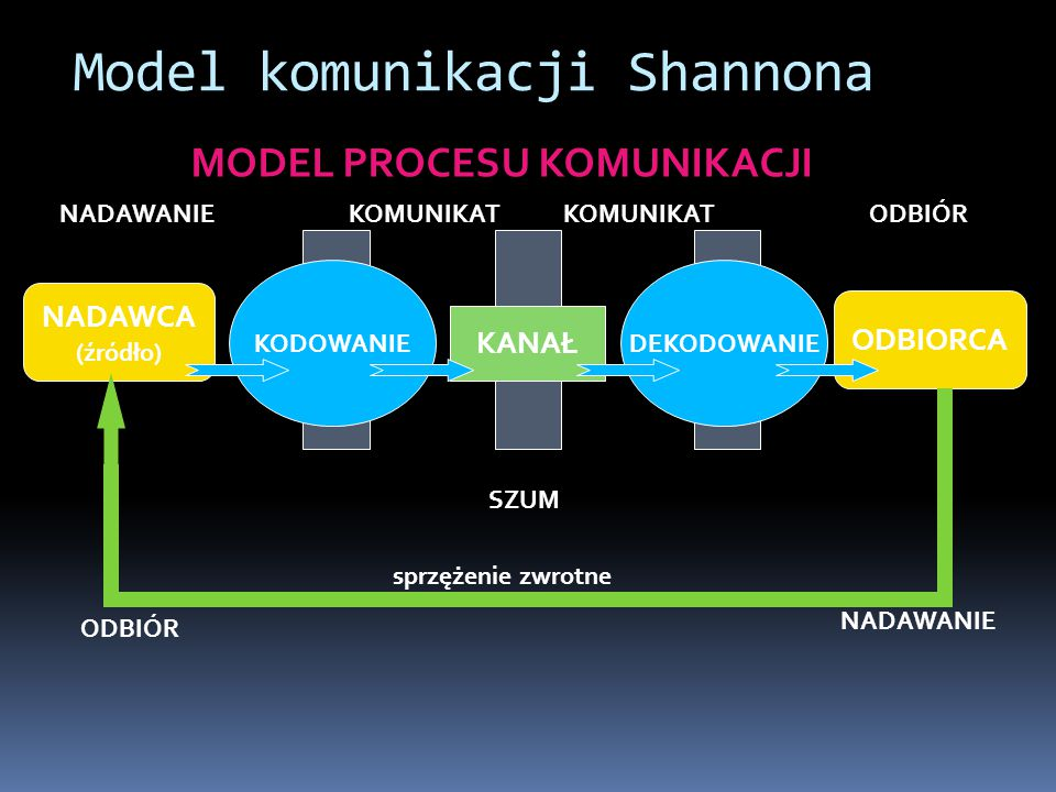 Uwaga: jak stosować miarę Shannona  Weźmy dowód matematyczny.
