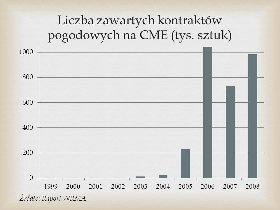 Liczba zawartych kontraktów pogodowych na CME (tys. sztuk) Źródło: Raport WRMA
