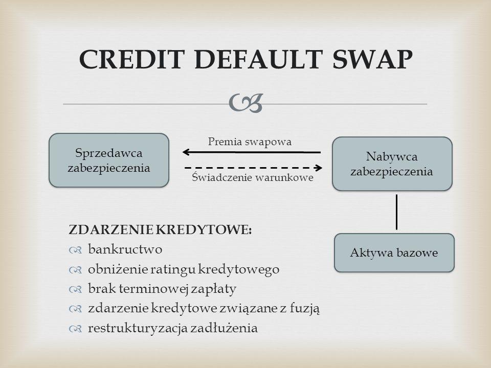  CREDIT DEFAULT SWAP Sprzedawca zabezpieczenia Nabywca zabezpieczenia Aktywa bazowe Premia swapowa Świadczenie warunkowe ZDARZENIE KREDYTOWE:  bankr