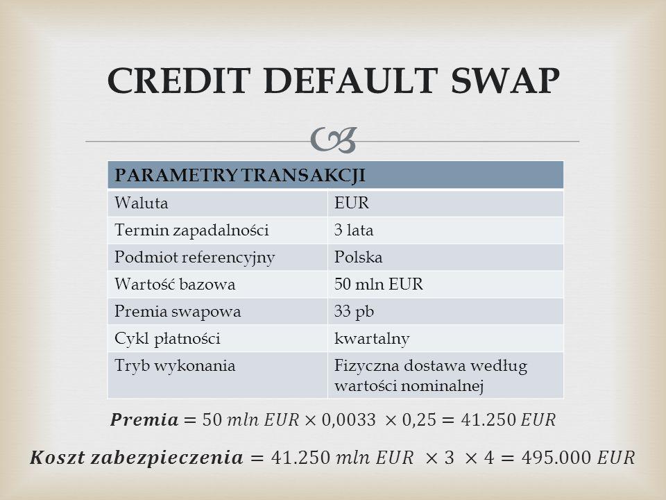  CREDIT DEFAULT SWAP PARAMETRY TRANSAKCJI WalutaEUR Termin zapadalności3 lata Podmiot referencyjnyPolska Wartość bazowa50 mln EUR Premia swapowa33 pb