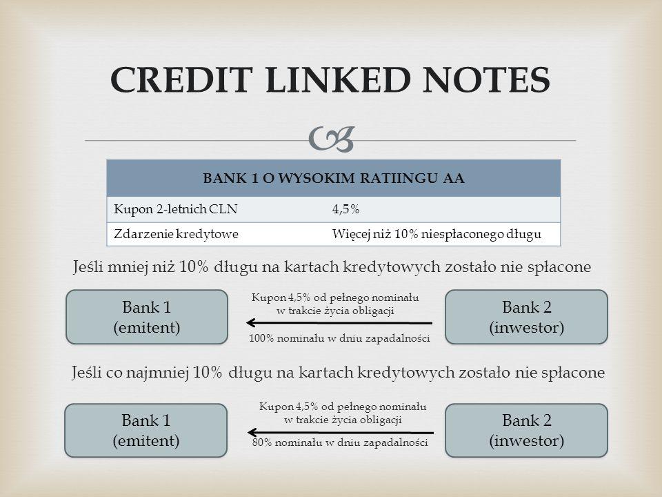  CREDIT LINKED NOTES BANK 1 O WYSOKIM RATIINGU AA Kupon 2-letnich CLN4,5% Zdarzenie kredytoweWięcej niż 10% niespłaconego długu Kupon 4,5% od pełnego