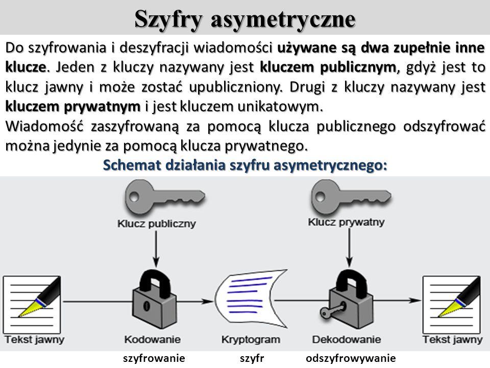 Szyfry asymetryczne Do szyfrowania i deszyfracji wiadomości używane są dwa zupełnie inne klucze.