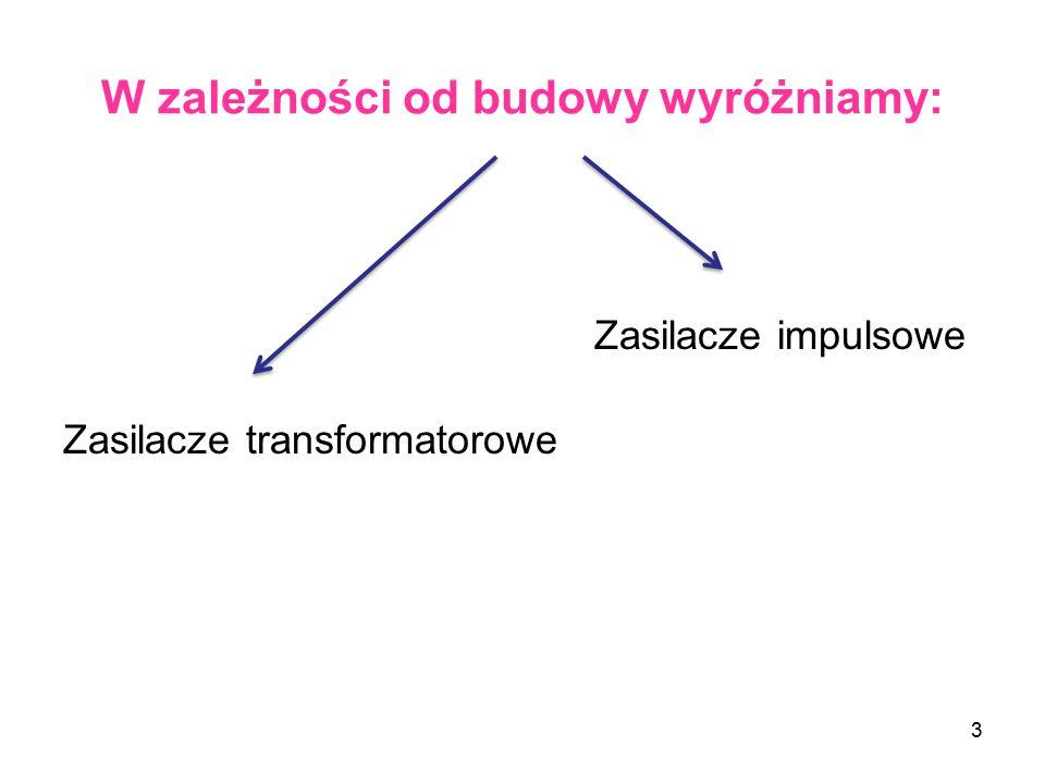 W zależności od budowy wyróżniamy: 3 Zasilacze impulsowe Zasilacze transformatorowe