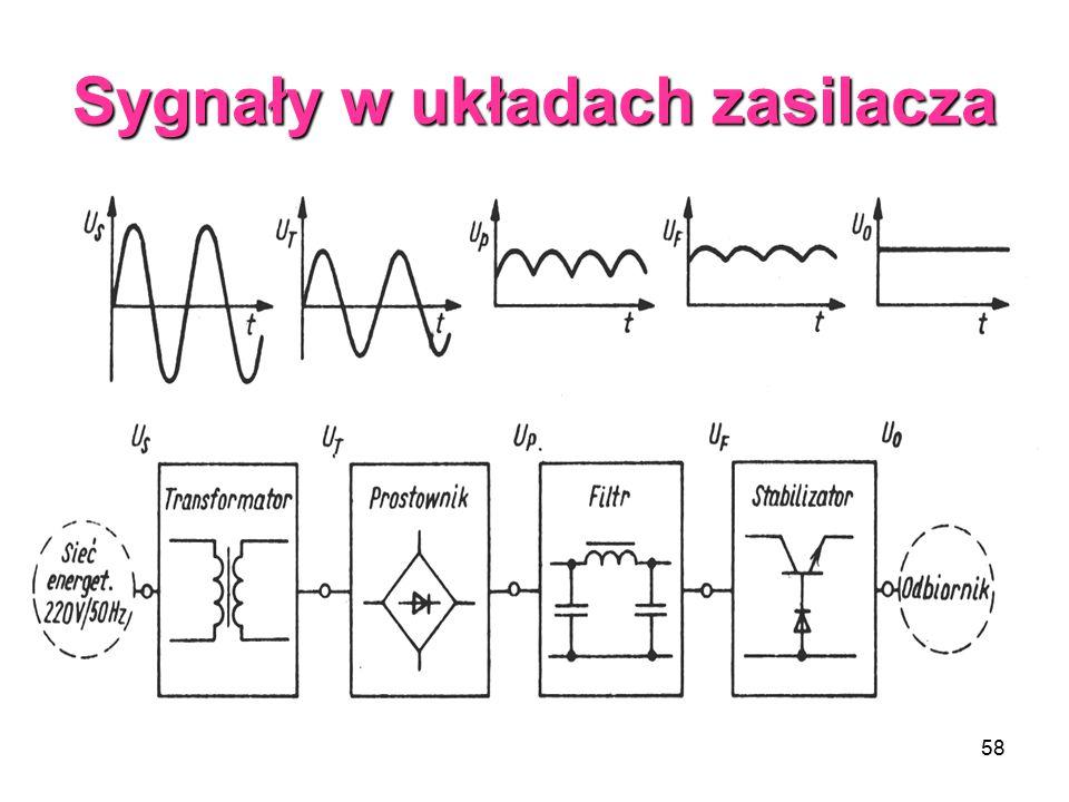 58 Sygnały w układach zasilacza